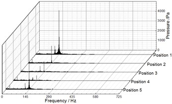 Frequency spectra of pressure fluctuation at Q= 12.25 m3/h