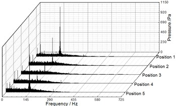 Frequency spectra of pressure fluctuation at Q= 20.25 m3/h