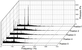 Frequency spectra of pressure fluctuation at Q= 25.48 m3/h