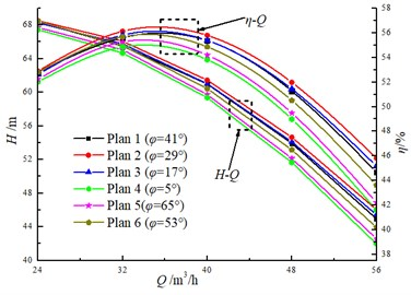 Comparison of the numerical simulation results on hydraulic performance
