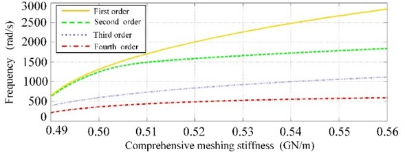 The varying curve of the first four natural frequency  with change of comprehensive meshing stiffness