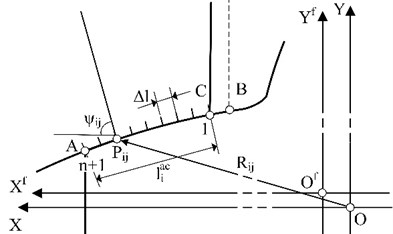 The model of equal division for meshing arc length