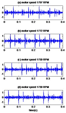The signals of bearing with inner race defect with diameter 0.014 inches:  a) the measured signals, b) the reconstructed signal, c) the envelopes spectrum
