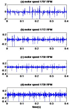 The signals of bearing with inner race defect with diameter 0.021 inches:  a) the measured signals, b) the reconstructed signal, c) the envelopes spectrum