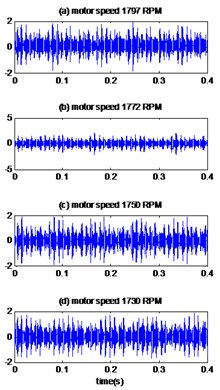 Signals of bearing with outer race defect with diameter 0.007 inches: a) the measured signal,  b) IMFs signal with speed motor 1797, c) IMFs signal with speed motor 1772,  d) IMFs signal with speed motor 1750, e) IMFs signal with speed motor 1730,  f) The coefficient correlation between the signal original and its IMFs