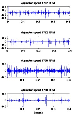 The signals of bearing with outer race defect with diameter 0.014 inches:  a) the measured signals, b) the reconstructed signal, c) the envelopes spectrum