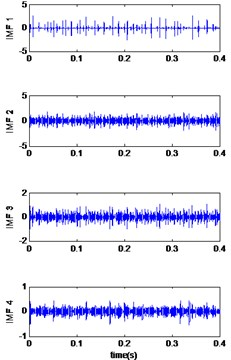 Signals of bearing inner race defect with diameter 0.007 inches: a) the measured signal,  b) IMFs signal with speed motor 1797, c) IMFs signal with speed motor 1772,  d) IMFs signal with speed motor 1750, e) IMFs signal with speed motor 1730,  f) The coefficient correlation between the signal original and its IMFs