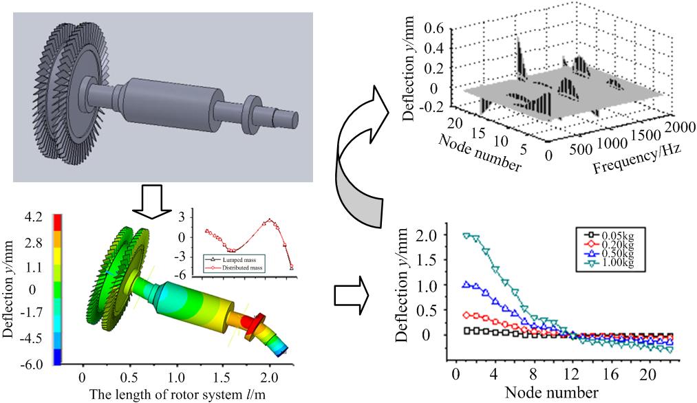 Research on unbalance response characteristics of gas
