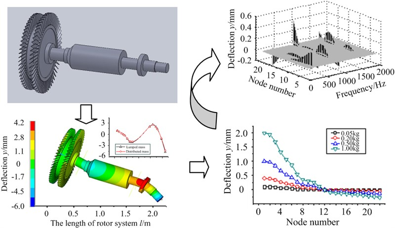 Research on unbalance response characteristics of gas turbine blade-disk rotor system