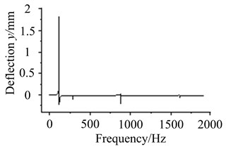 Vibration curves at different working frequencies