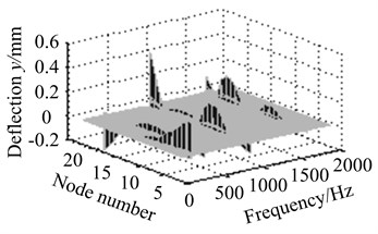Vibration curves at different eccentric positions