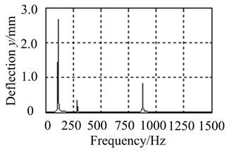 Comparison of unbalanced response on node 2
