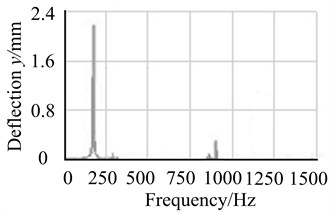 Comparison of unbalanced response on node 4