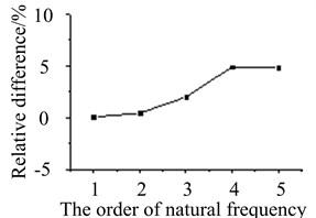 Natural frequencies comparison of two models