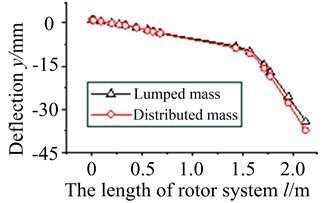 Vibration curves in typical orders