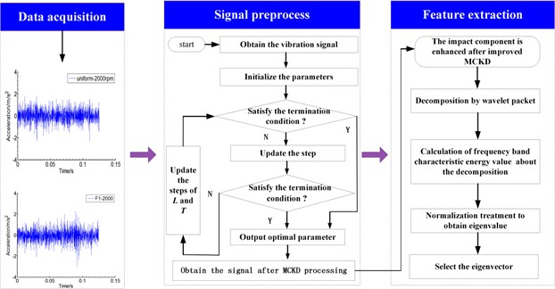 Signal preprocessing and feature extraction