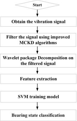 Flowchart of the proposed methodology