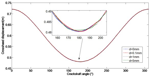 Comparison of crosshead displacement with different subsidence sizes
