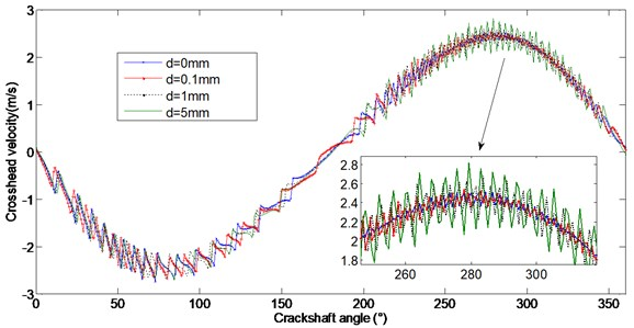 Comparison of crosshead velocity with different subsidence sizes