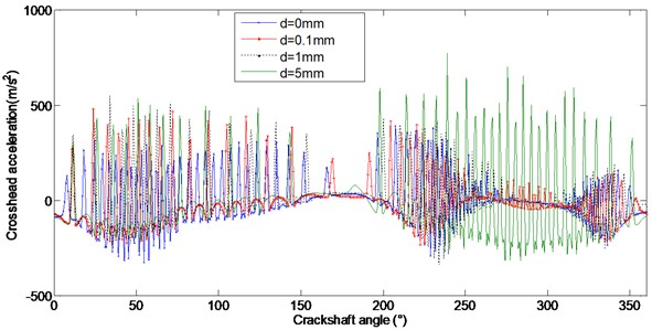 Comparison of crosshead acceleration with different subsidence sizes