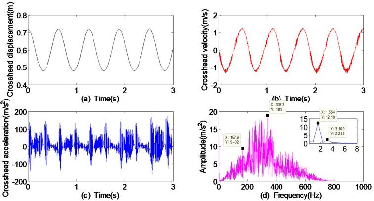Dynamic responses of crosshead with the crankshaft speed 10 rad/s