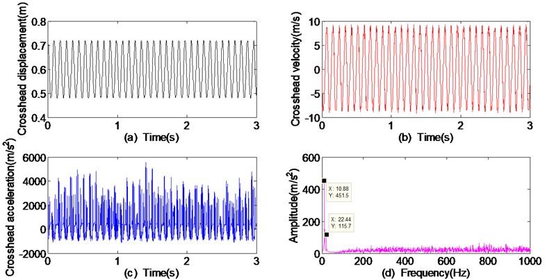 Dynamic responses of crosshead with the crankshaft angular velocity 70 rad/s