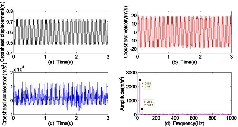 Dynamic responses of crosshead with the crankshaft angular velocity 150 rad/s