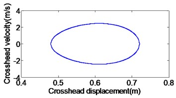 The phase trajectories of displacement-velocity  and velocity-acceleration without clearance and subsidence