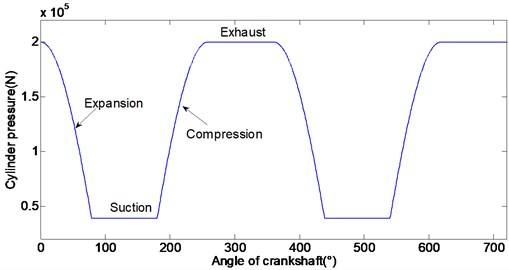 Expansion, suction, compression and exhaust processes