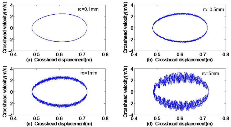 The phase trajectories of displacement-velocity with different clearance sizes:  a) 0.1 mm, b) 0.5 mm, c) 1 mm, d) 5 mm