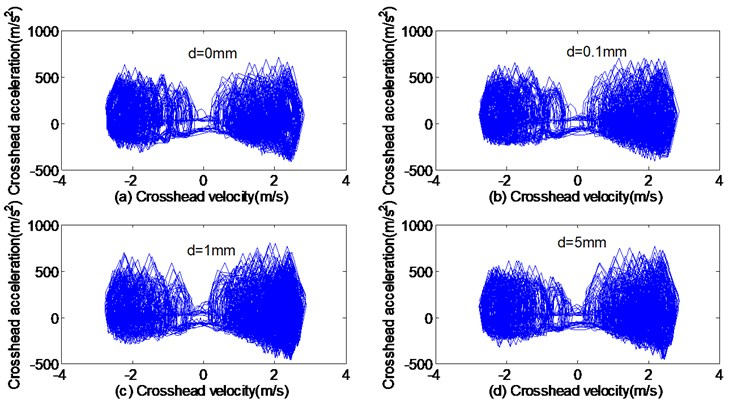 The phase trajectories of velocity-acceleration with different subsidence sizes:  a) 0 mm, b) 0.1 mm, c) 1 mm, d) 5 mm