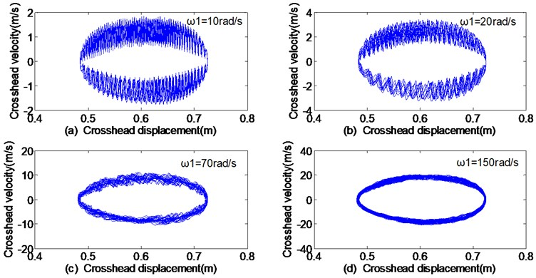 The phase trajectories of displacement–velocity with different angular velocities: a) 10 rad/s, b) 20 rad/s, c) 70 rad/s, d) 150 rad/s