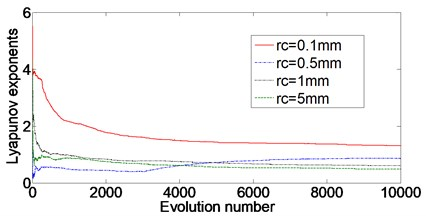 Lyapunov exponents with different clearance sizes, subsidence sizes and angular velocities