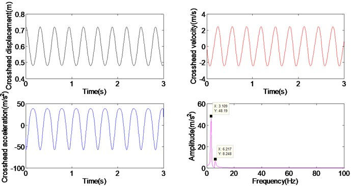 Dynamic responses of crosshead without clearance