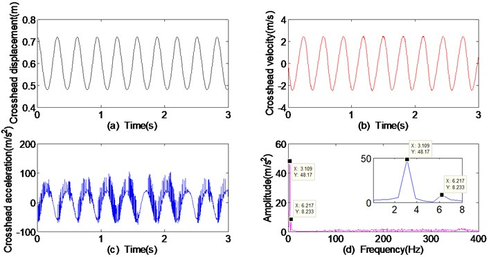Dynamic responses of crosshead with 0.1 mm clearance