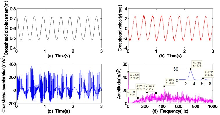 Dynamic responses of crosshead with 0.5 mm clearance