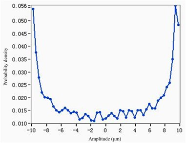 Probability density curves with different parameters in LabVIEW