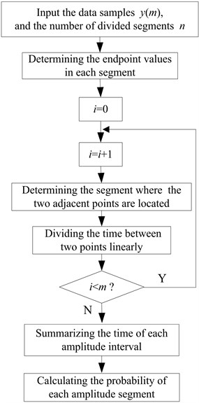 Process of the new calculation method for probability density
