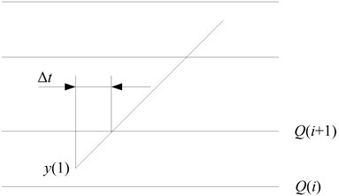 Calculation of Δt when k≠ 0
