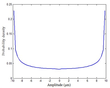 Probability density of the sinusoidal signal calculated by new method