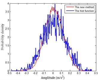 Comparison of probability density of vibration signals from  rolling bearing by two methods