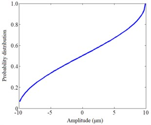 The waveform, probability density and distributions of a sinusoidal signal