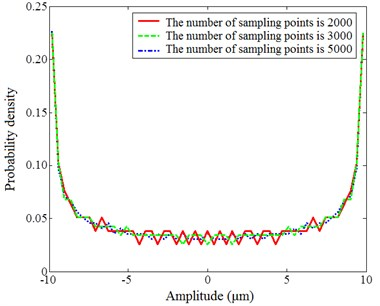 Probability density of the sinusoidal signal calculated by the  hist function in different parameters