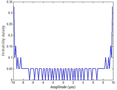 Probability density of the sinusoidal signal calculated by the hist function  when the number of sampling points is 1000 and that of segments is 101