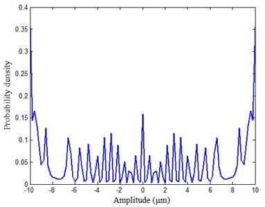 Probability density of the sinusoidal signal calculated by the  Parzen window density estimation in different parameters