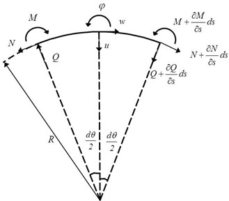 Displacement components and loads of a curved beam