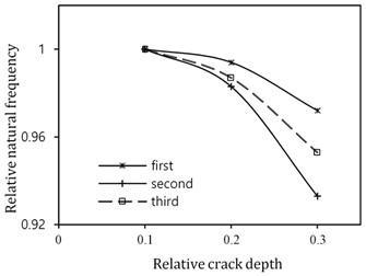 Variations of the first three natural frequencies of  a cracked curved beam due to changing mode shape