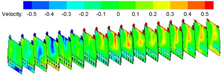 Contours of velocity distribution on each cross section in the compartment