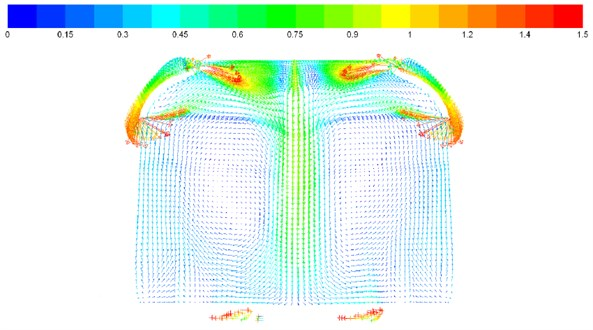 Vector contours of velocity on each cross section in the compartment
