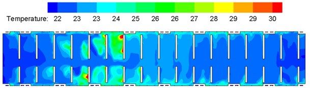 Contours of indoor temperature distribution on each cross section